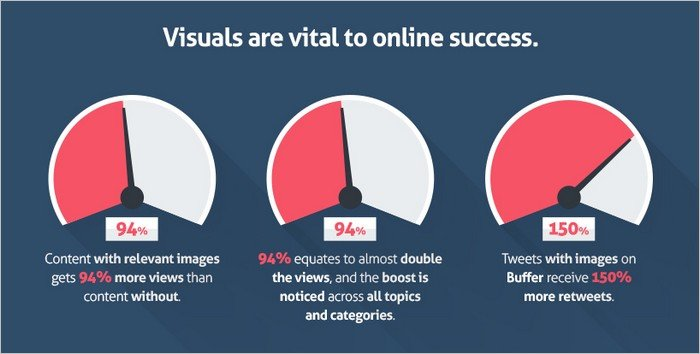 content with relevant images gets up to 94% more views than content without graphics.