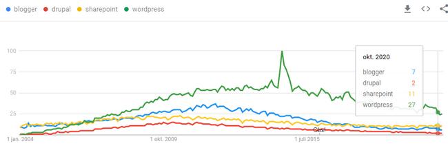 WordPress keywords still rank higher.