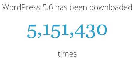 WordPress 5.6, the latest release, have been downloaded over 5 million times.