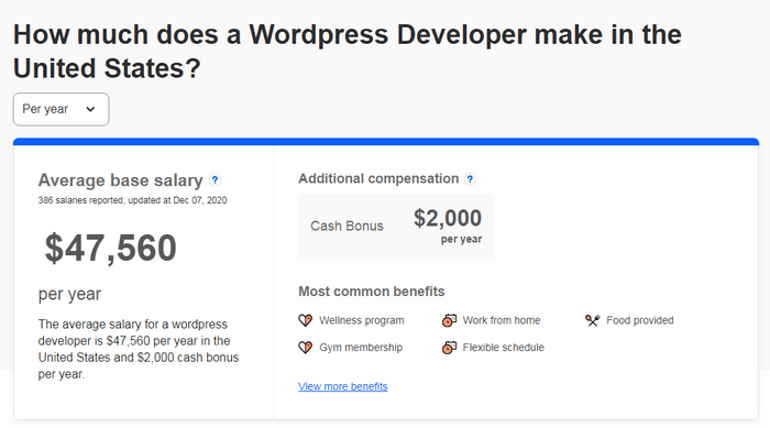 According to Indeed, WordPress developers make an average of $47,560 yearly.