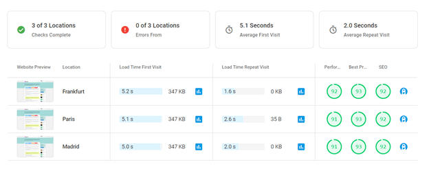 Use the Dotcom Speed Test tool if you want to test your page from multiple server stations.