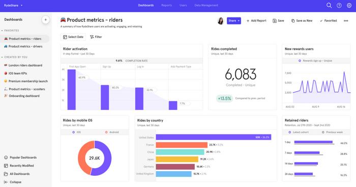 Mixpanel is another Google Analytics alternative.