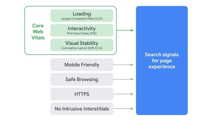 Core Web Vitals are indicators aimed at simplifying the site performance landscape.