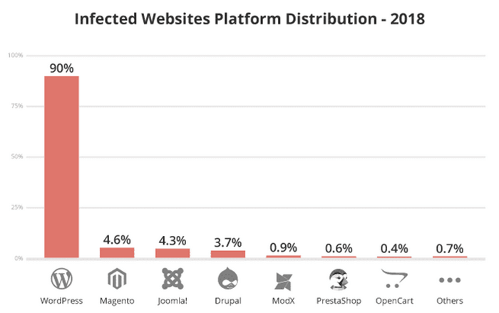 Website security, WordPress websites are targets for exploitation.