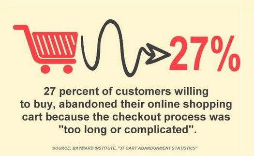 Many people abandoned their carts due to the long and complex checkout process.