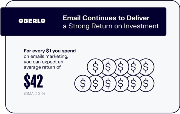 Oberlo says email marketing brings the highest ROI across other marketing platforms.