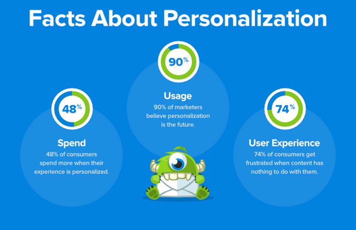 Here are some cool facts about personalization from Optinmonster.
