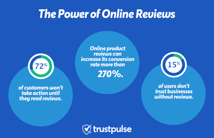 People often read online reviews before they make a purchase decision.