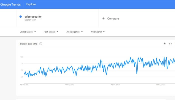 Use Google Trends to identify the topics that are adjacent to yours that attract people.
